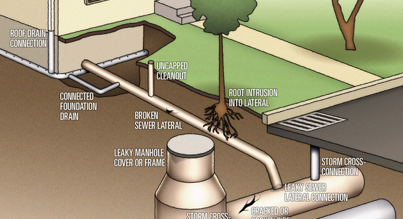 How to Identify and Reduce Inflow and Infiltration in a Collection System