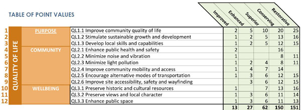 Table showing the rating system for the 12 credits within Quality of Life category of Envision™ rating system.